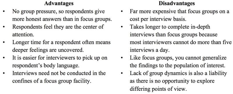 focus groups role in research essay Chapter 10 online focus groups as a market research tool, focus groups are used to elicit that occurs in the live focus group environment role and.