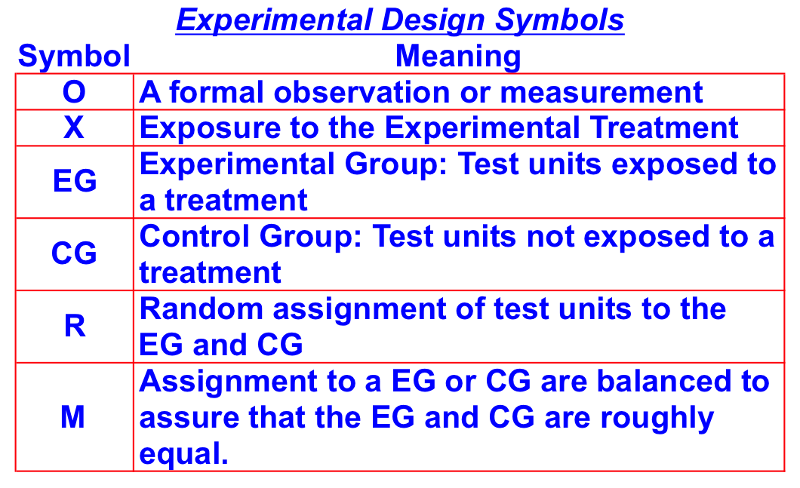 experimental research design definition