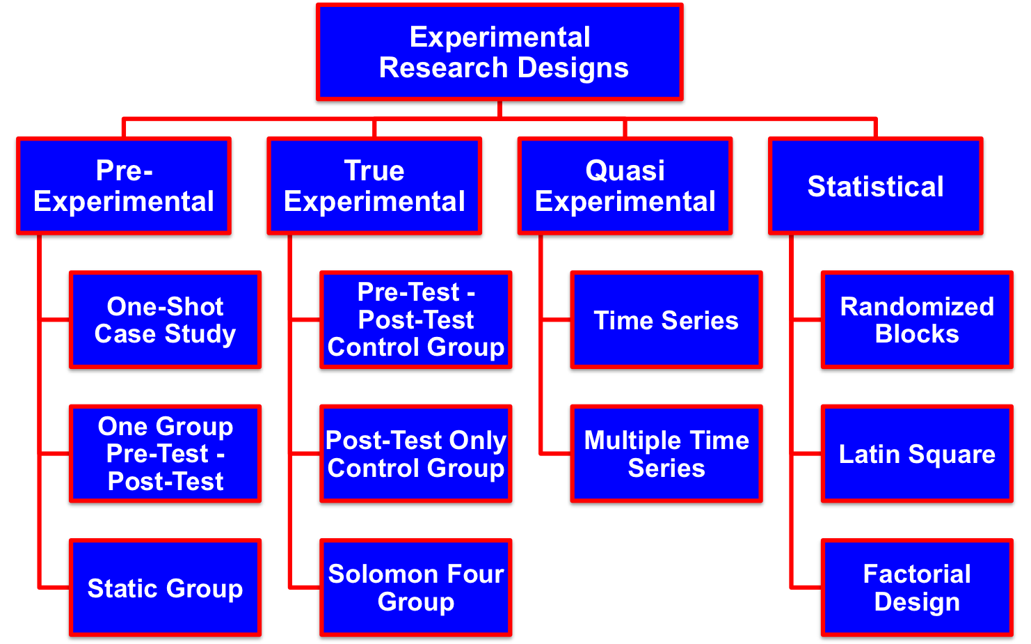 Causal or experimental research designs for How to plan and design an experiment